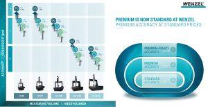Premium ist jetzt Standard bei WENZEL